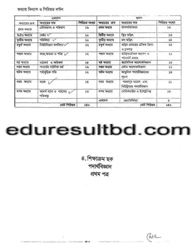 hsc-syllabus-of-physics-1st-paper-session-2013-2014_2